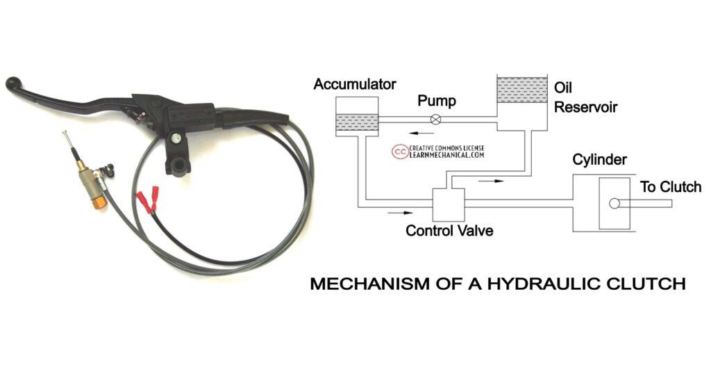 Hydraulic Cutch