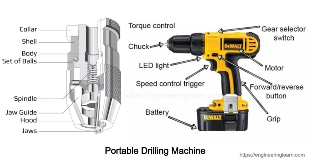 Portable drilling machine Drilling Machines Types & Operation