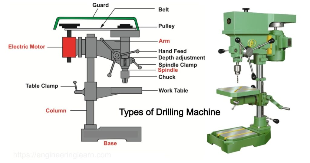 Drilling Machines Types & Operation