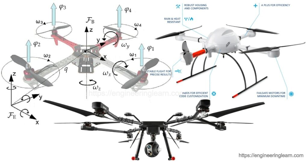 Drone Operating System How do Work