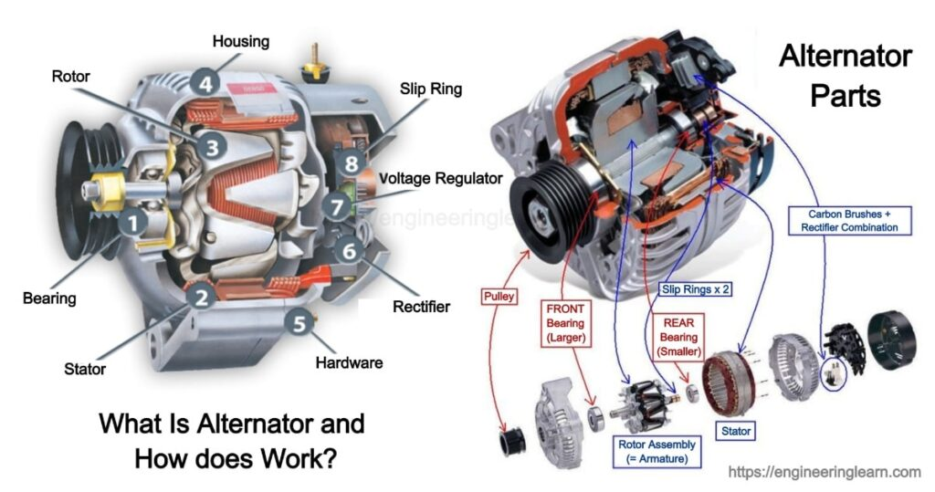 What Is Alternator and How does Works?