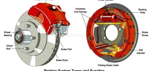 Braking System Types and Function