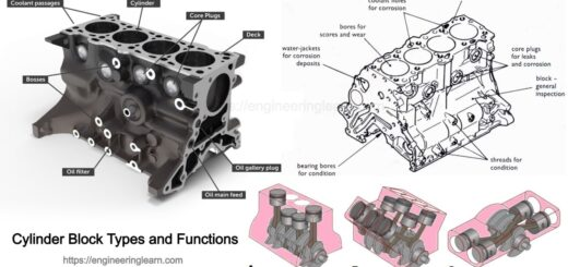 Cylinder Block Types and Functions