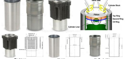Cylinder Liner Types and Function