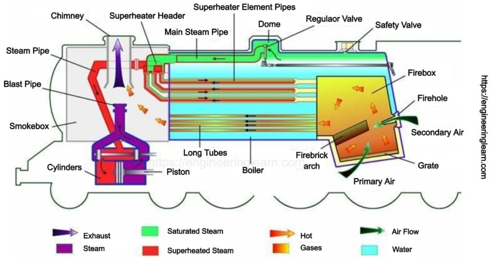 How do Steam Engine Work