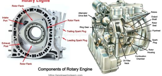 Components of Rotary Engine