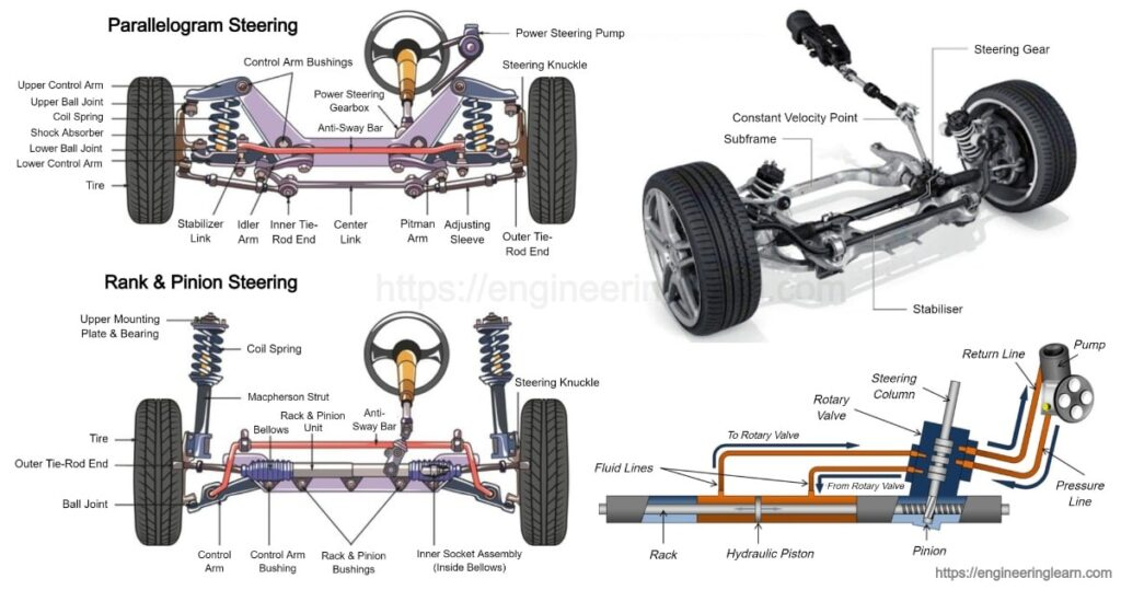 Steering System: Types, Function & Components