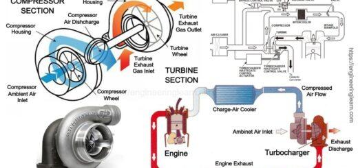 Turbocharger Surging