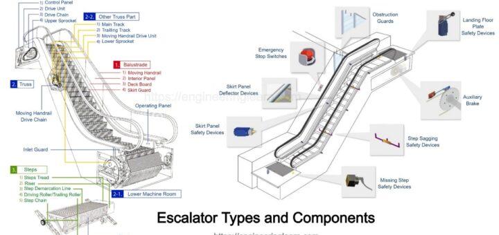 Types of Escalator
