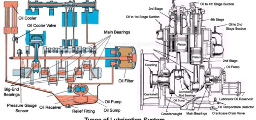 Types of Lubrication System