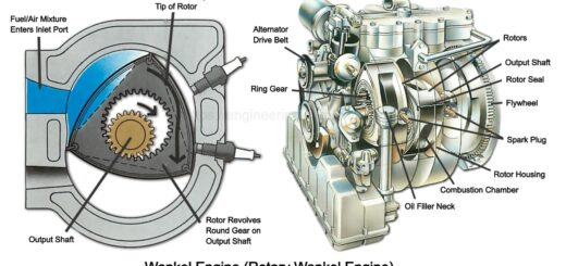 Wankel Engine (Rotary Wankel Engine)
