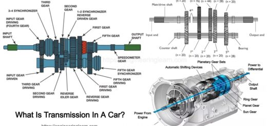 What Is Transmission In A Car?