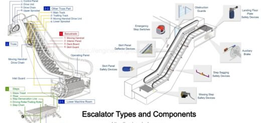 Escalator Types and Components