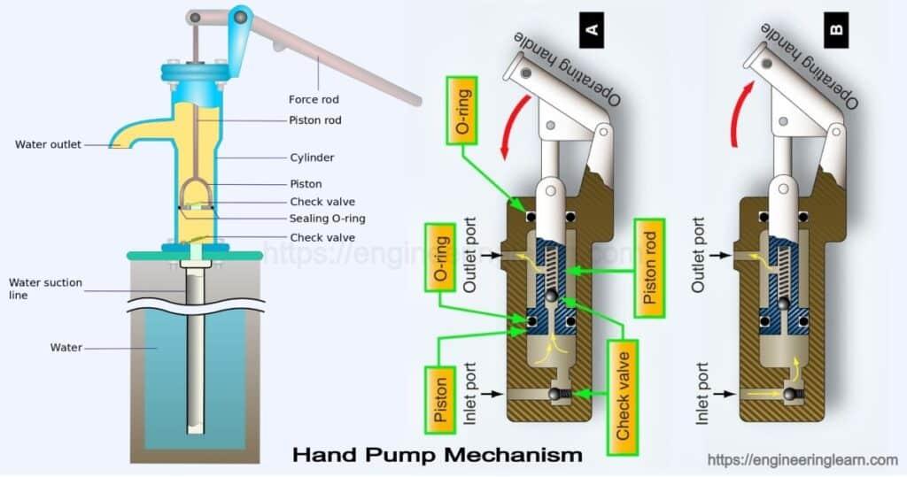 Hand Pump: Types, Components, Mechanism & Working Principle