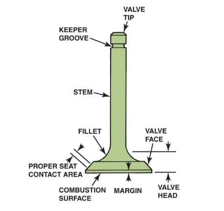 Poppet Valve Engine Diagram
