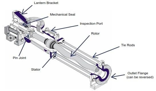 Progressive Cavity Pump Diagram