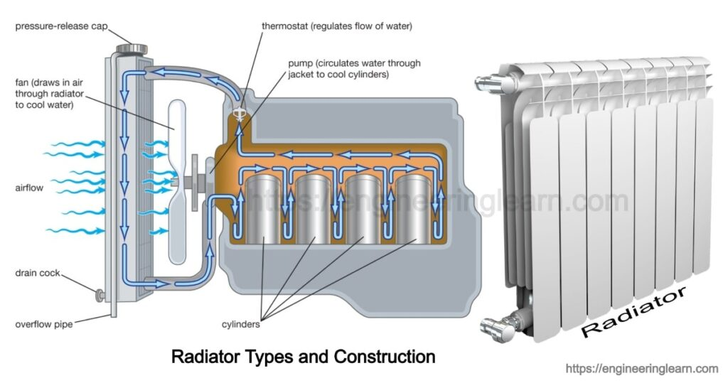 Radiator Types and Construction