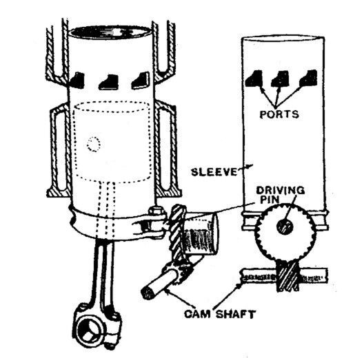 Sleeve Valve Engine Diagram