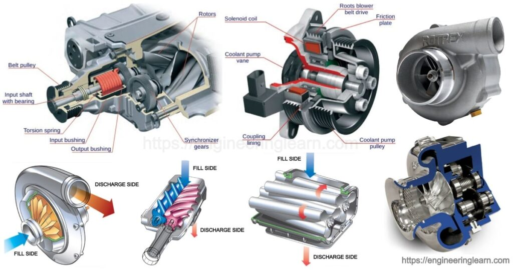 Types of Supercharger: Application, Method & Working Principle