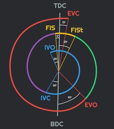 Valve Timing Diagram of Diesel Engine