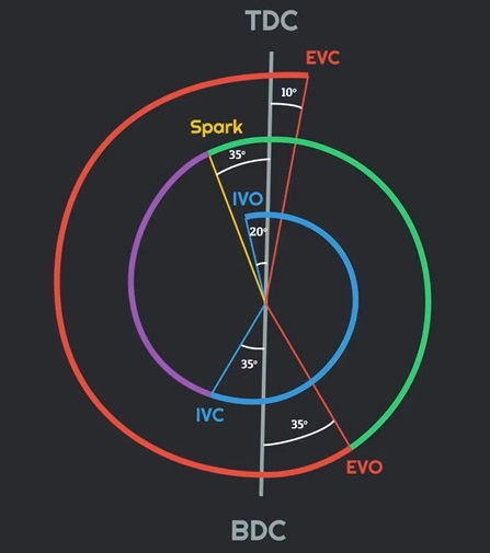 Valve Timing Diagram of Petrol Engine