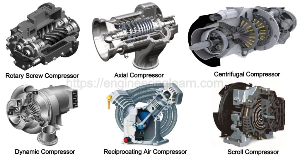 Air Compressor Types and Working Principle