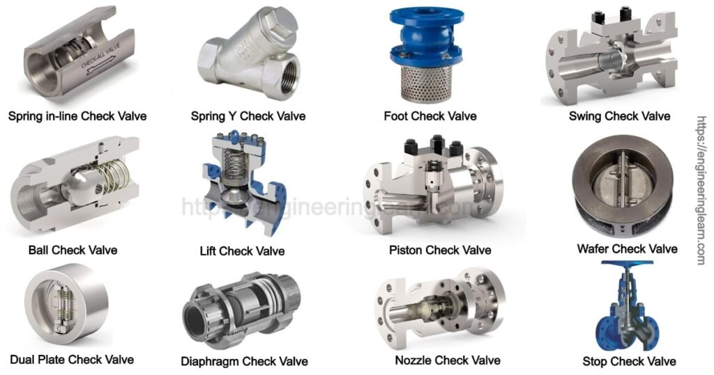 Types of Check Valve: Function & Applications