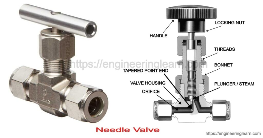 Needle Valve: Definition, Types, Function & Application