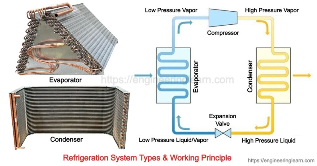 Refrigeration System Types and Working Principle
