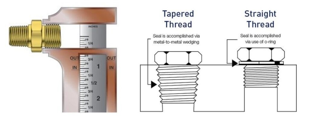 Thread Identifying Tools