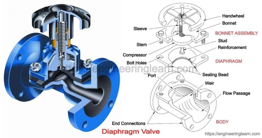 Diaphragm Valve: Types, Parts, Uses, Working, Application, Material, Advantages & Disadvantages