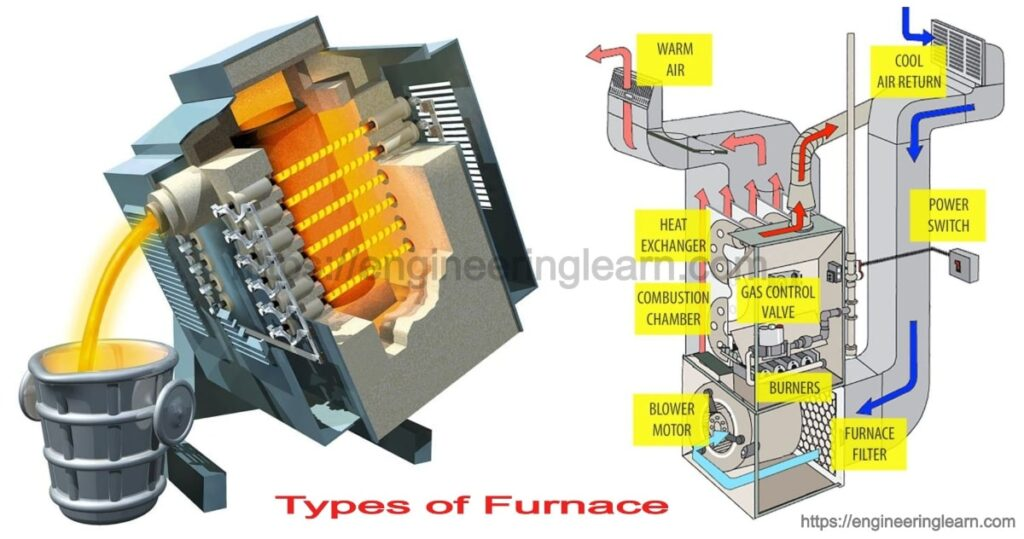 Types of Furnace and How They Work in Homes & Industries