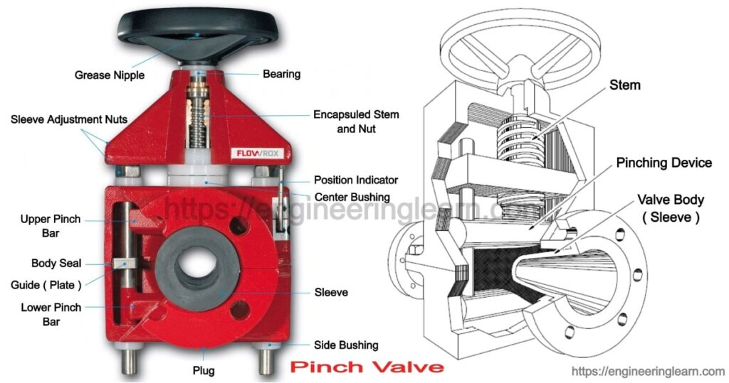 Pinch Valve: Types, Function, Components, Working Principle, Applications, Advantages & Limitations
