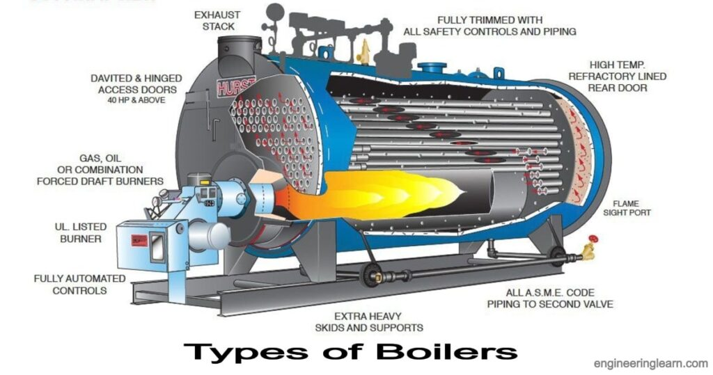 Types of Boilers: Definition, Parts, Uses, Working, Application, Advantages & Disadvantages