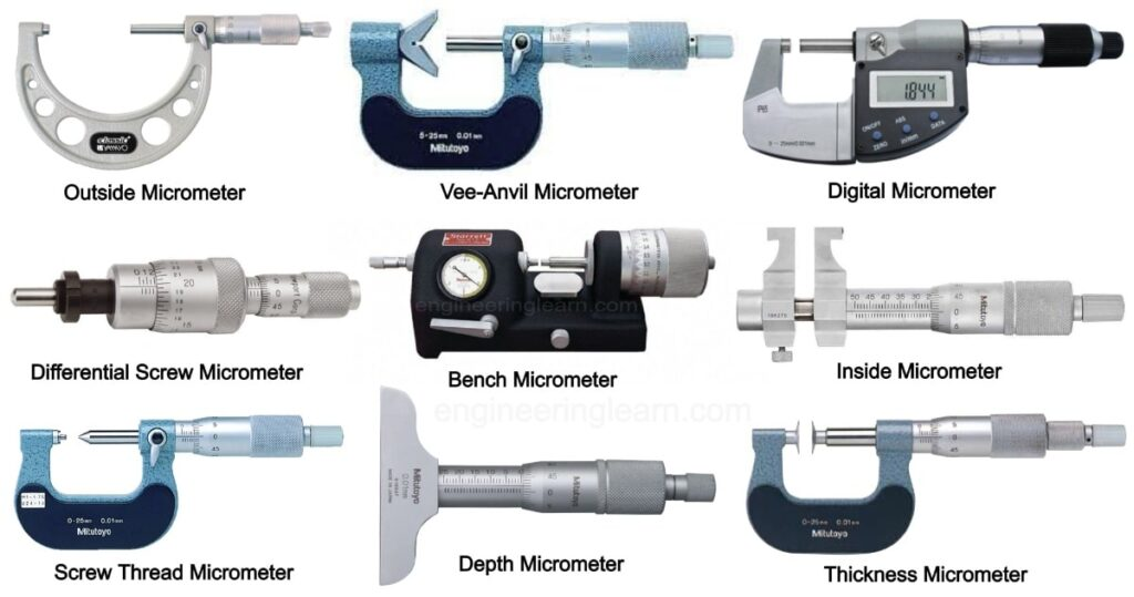 Micrometer (Screw Gauge): Definition, Types, Symbol, Working, Parts, Least Count, Uses, Precautions (How to Read Micrometer)