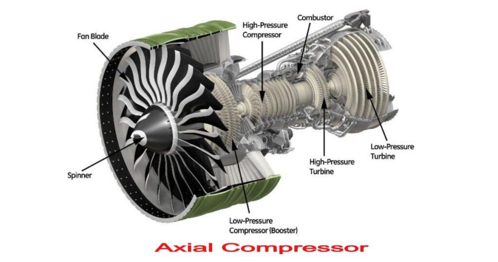 Axial Compressor: Definition, Working, Components, Construction, Applications, Advantages & Disadvantages