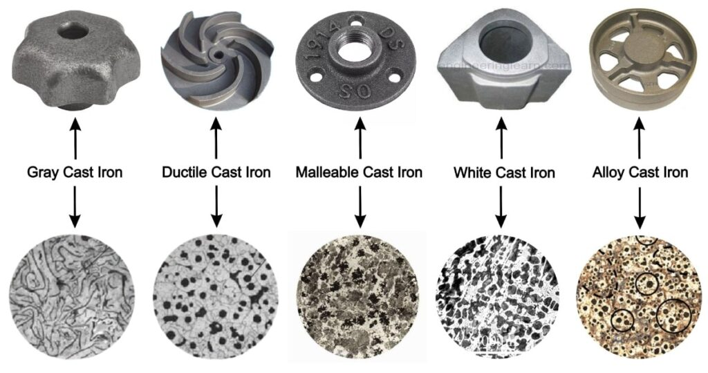 Types of Cast Iron and Their Uses [with Composition & Properties]