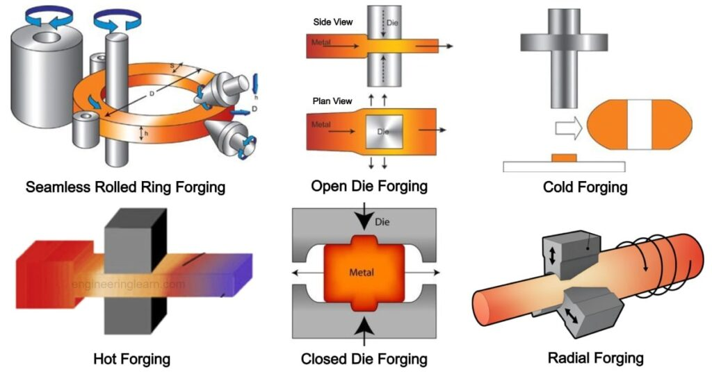 What is Forging? Types of Forging Process