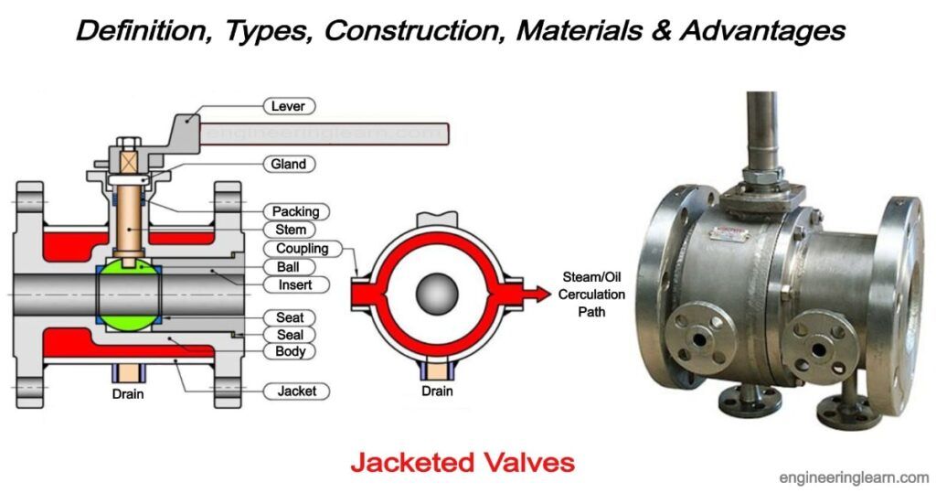 Jacketed Valves: Definition, Types, Construction, Materials & Advantages