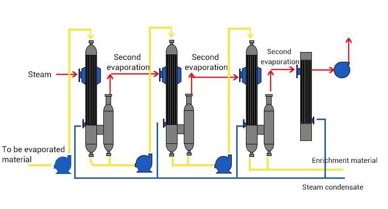 Multiple Effect Evaporators