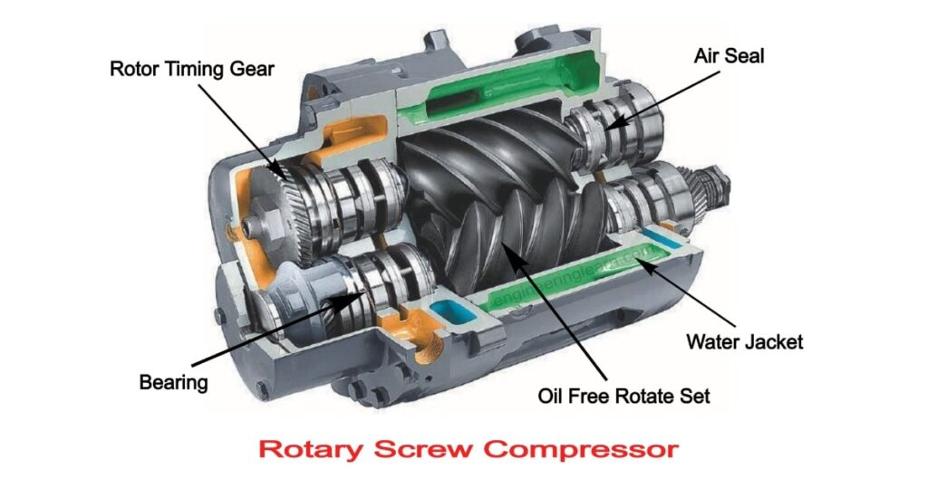 Rotary Screw Compressor: Definition, Types, Working, Diagram, Applications, Advantages & Disadvantages