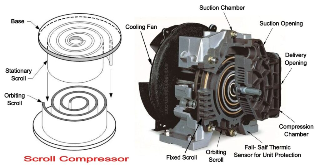 Scroll Compressor: Definition, Working, Applications, Advantages, Disadvantages, Selection Criteria & Reliability