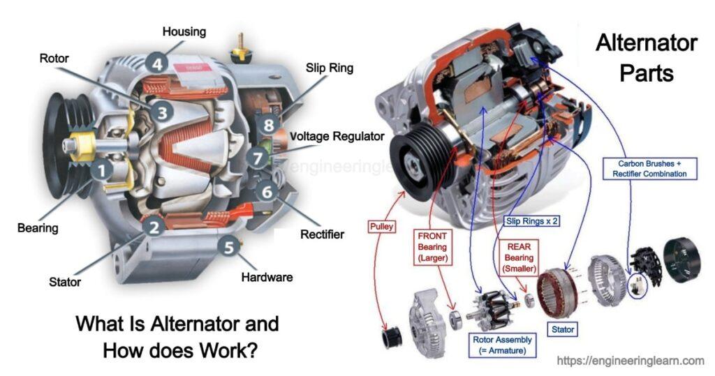 Alternator: Definition, Types, Working Principle, Parts, Uses, Components (Symptoms of Bad Alternator)