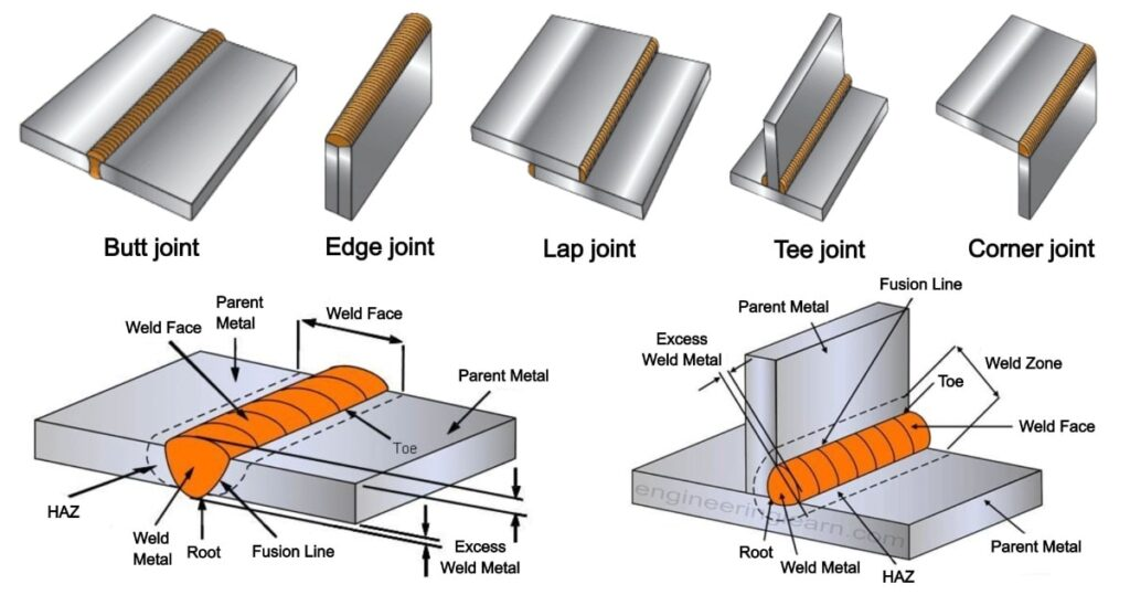 Type of Welding Joints: Applications, Advantages & Disadvantages