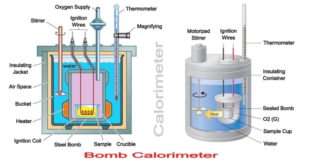 Bomb Calorimeter: Definition, Construction, Diagram, Working & Uses